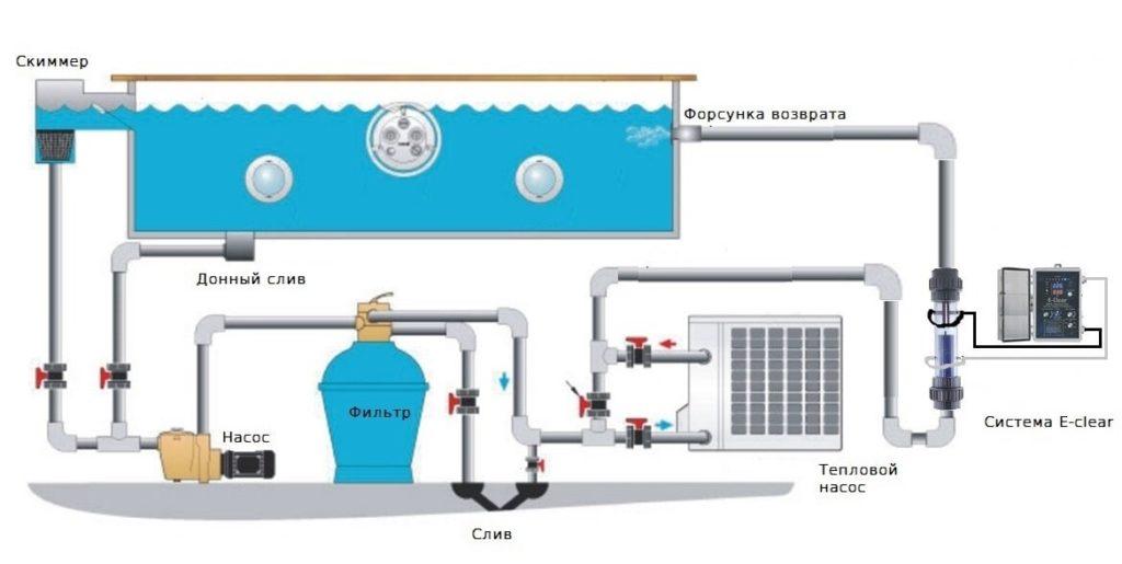 Бесхлорная система для бассейна Киев - фото 2