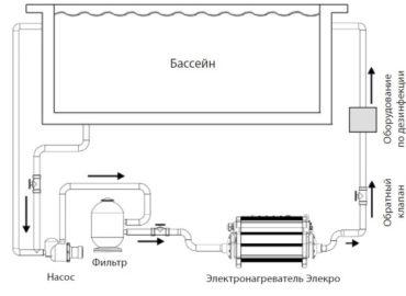 Электронагреватели для бассейна Киев, Украина 2.